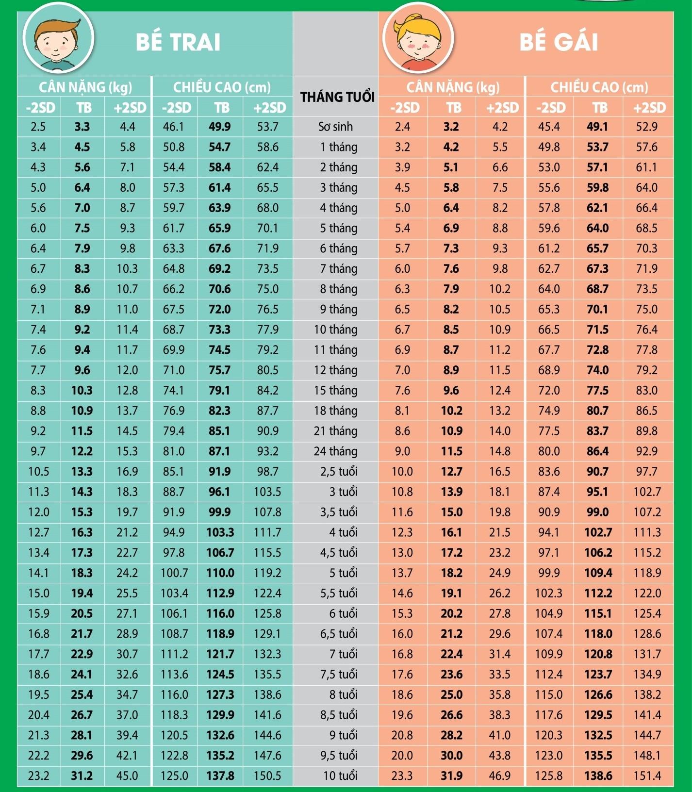Bảng đo chiều cao cân nặng cho trẻ từ 0 – 10 tuổi