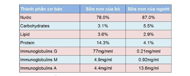 bột sữa non là gì, sữa non bà bầu là gì, sữa non là gi, sữa non có tác dụng gì cho bé, uống sữa non có tác dụng gì, sữa non như thế nào, sữa non có công dụng gì, sữa non có tác dụng gì cho trẻ, sữa non có tác dụng như thế nào