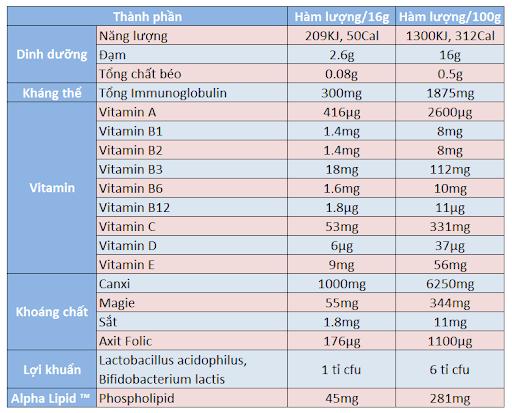 sữa non Alpha Lipid có tốt không, uống sữa non Alpha Lipid có tăng cân không, đối tượng sử dụng sữa non Alpha Lipid